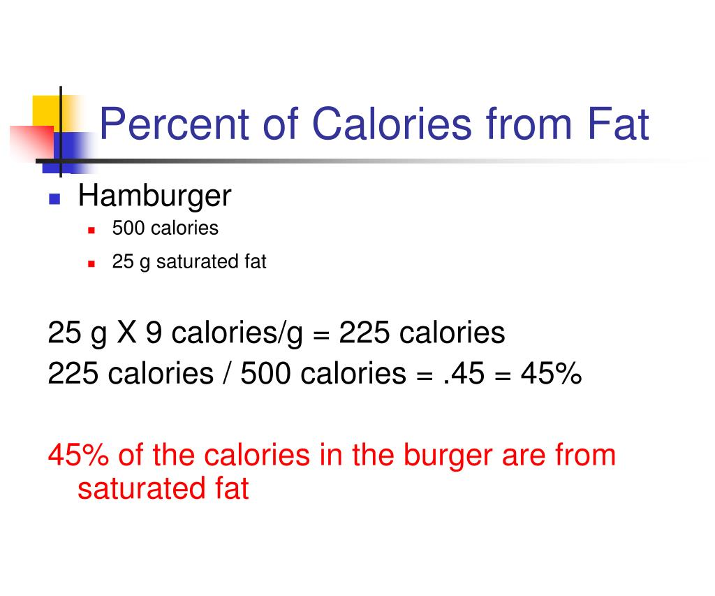 Percent of Calories from Fat