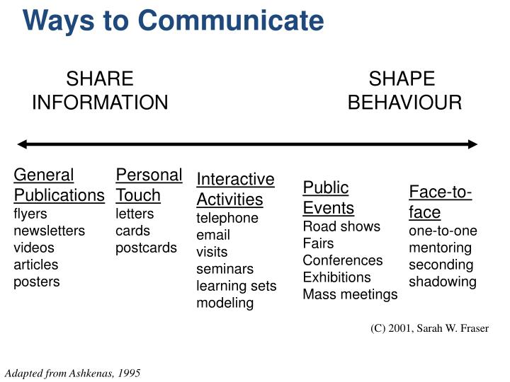 Ways to Communicate
