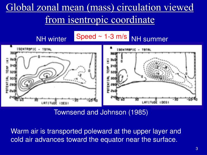 Global zonal mean (mass) circulation viewed from isentropic coordinate