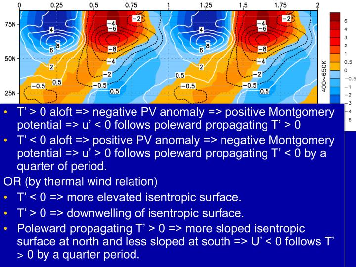 Why do the wind anomalies follow the temperature anomalies of the opposite sign in the stratosphere?