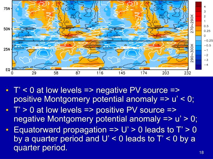 Why do the wind anomalies lead to the temperature anomalies of the same sign in the troposphere?