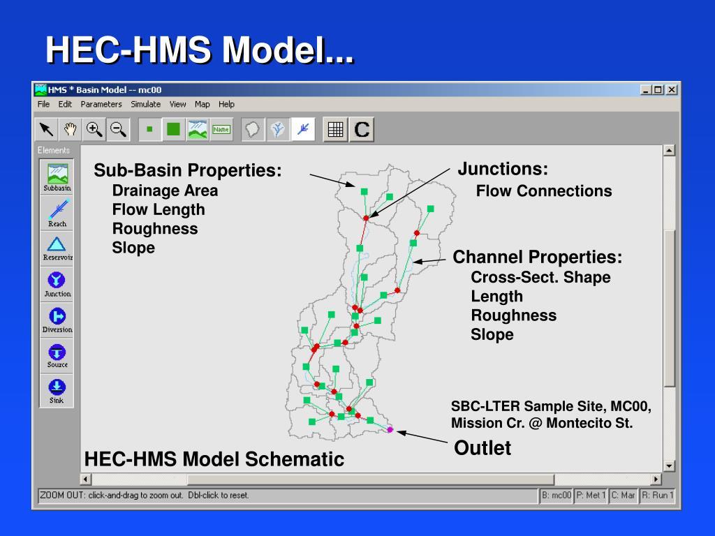 HEC-HMS Model...