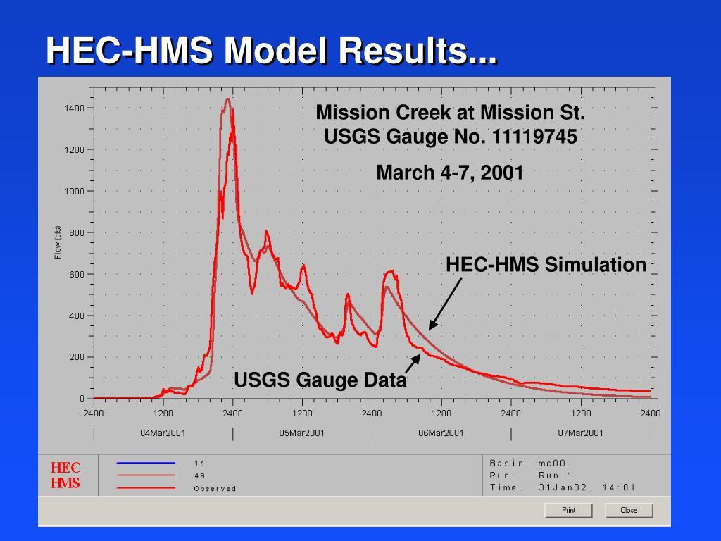HEC-HMS Model Results...