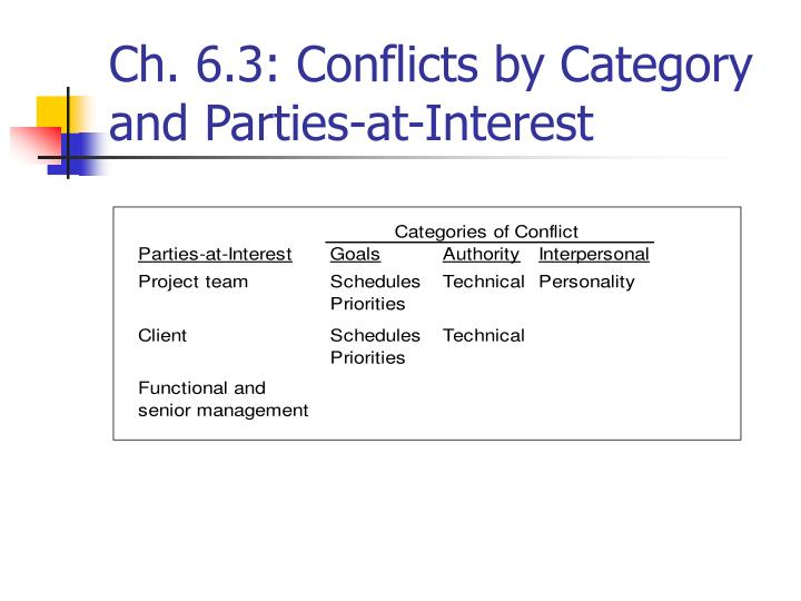 Ch. 6.3: Conflicts by Category and Parties-at-Interest