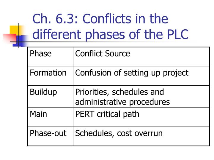 Ch. 6.3: Conflicts in the different phases of the PLC