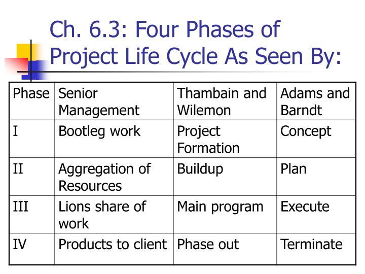 Ch. 6.3: Four Phases of Project Life Cycle As Seen By: