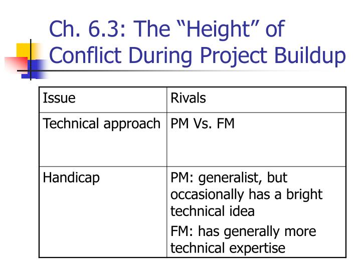 "Ch. 6.3: The ""Height"" of Conflict During Project Buildup"