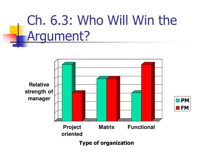 Ch. 6.3: Who Will Win the Argument?