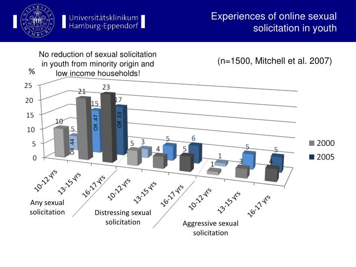 Experiences of online sexual solicitation in youth