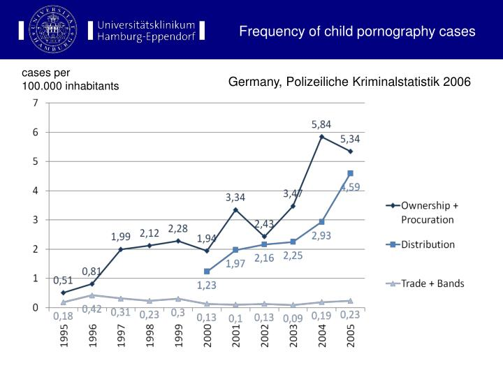 Frequency of child pornography cases