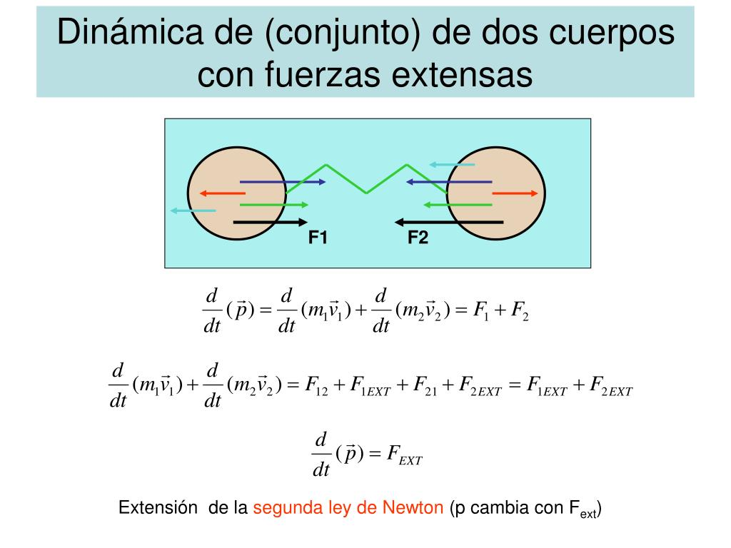 Dinámica de (conjunto) de dos cuerpos  con fuerzas extensas