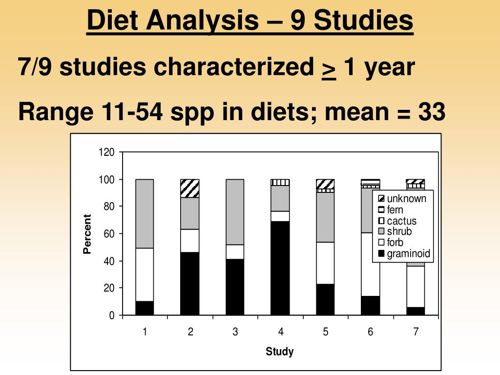 Diet Analysis – 9 Studies