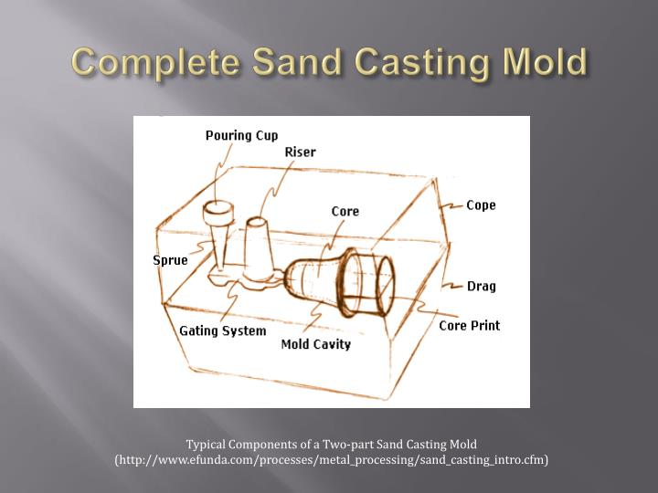 Complete Sand Casting Mold