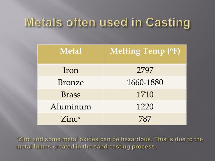 Metals often used in Casting