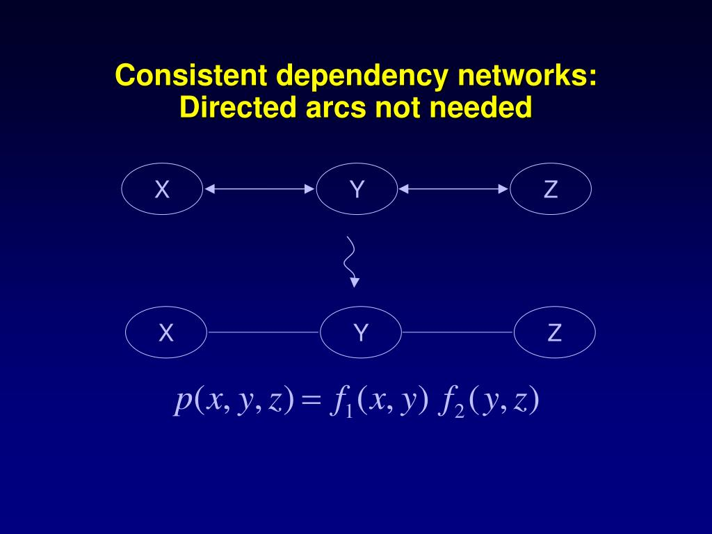 Consistent dependency networks: Directed arcs not needed