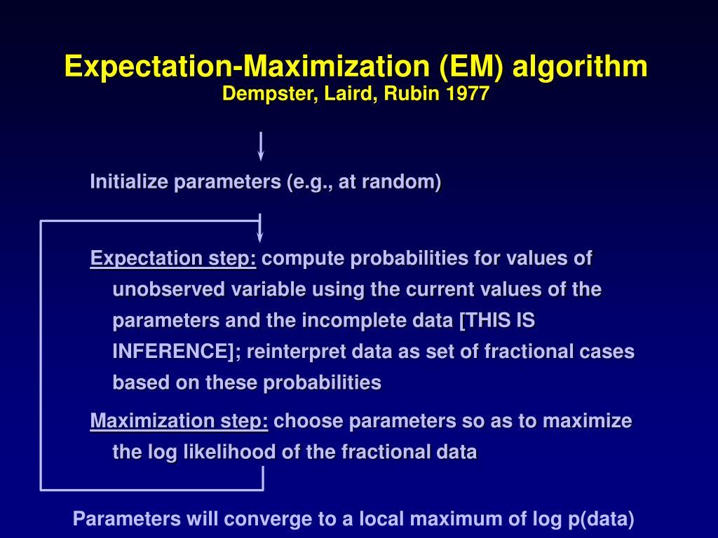 Expectation-Maximization (EM) algorithm