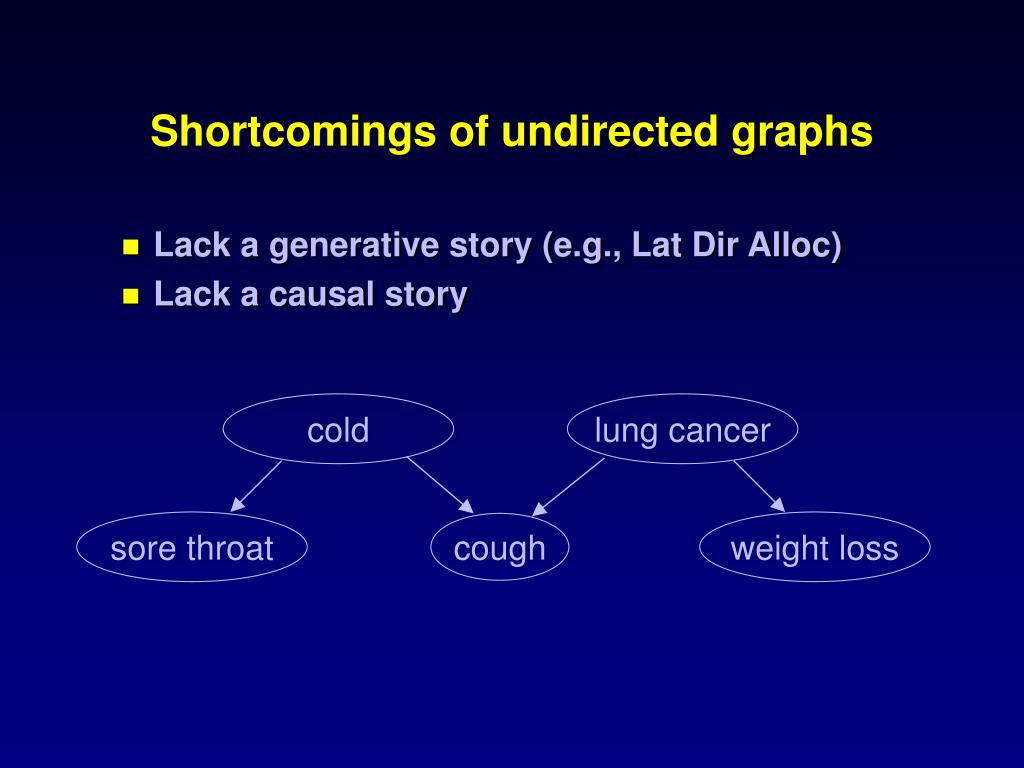 Shortcomings of undirected graphs