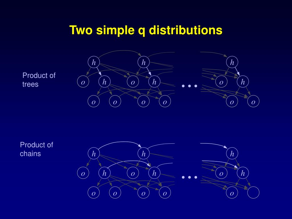 Two simple q distributions