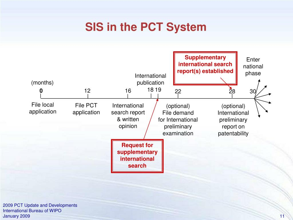 SIS in the PCT System