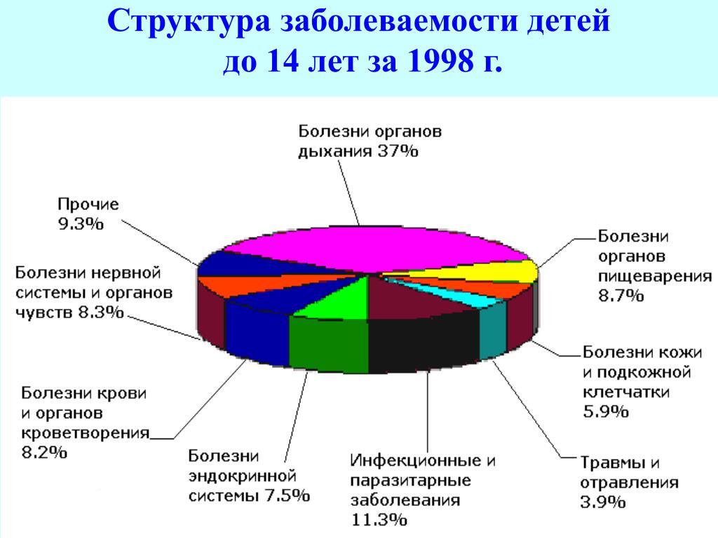 Структура заболеваемости детей