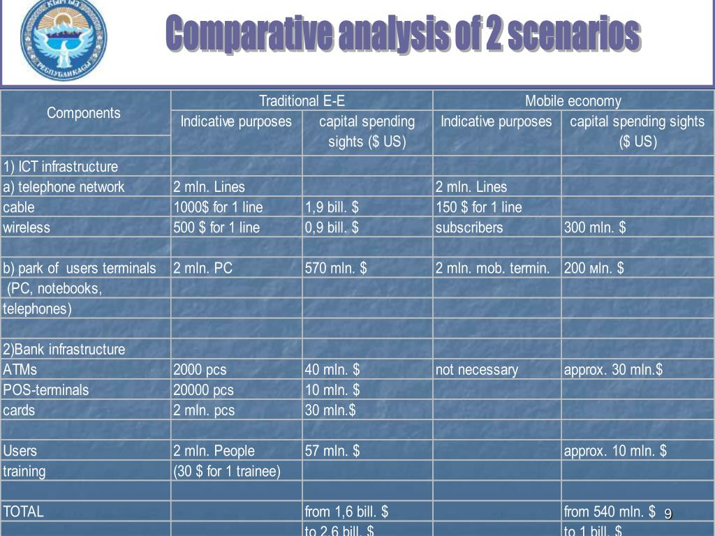 Comparative analysis of 2 scenarios