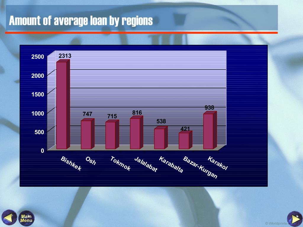Amount of average loan by regions