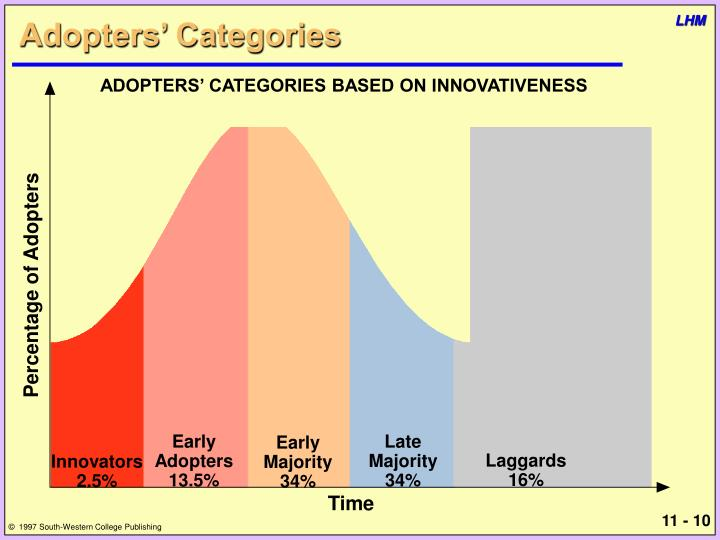 Adopters' Categories