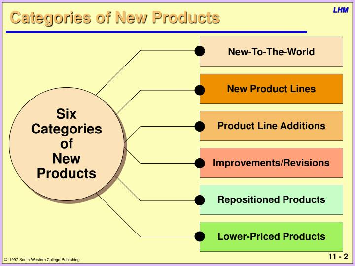 Categories of new products