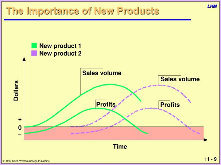 The Importance of New Products