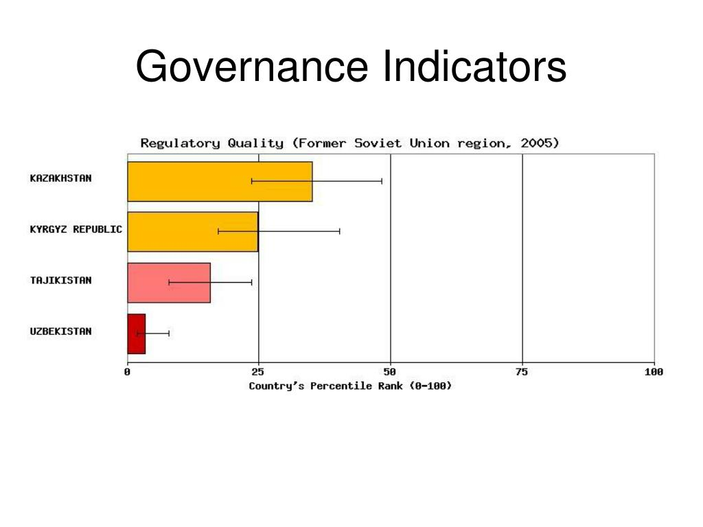 Governance Indicators