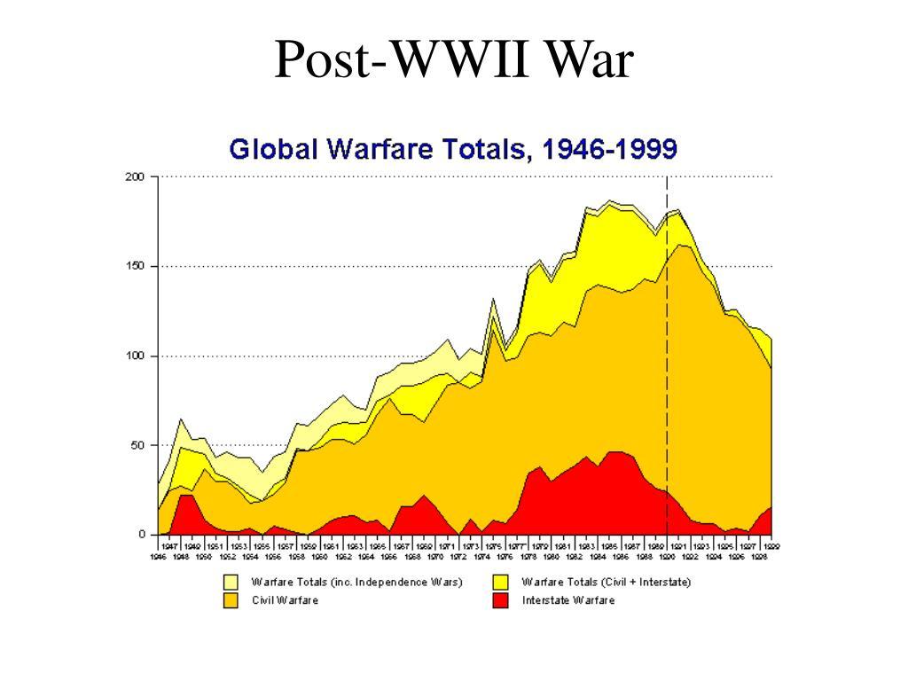Post-WWII War