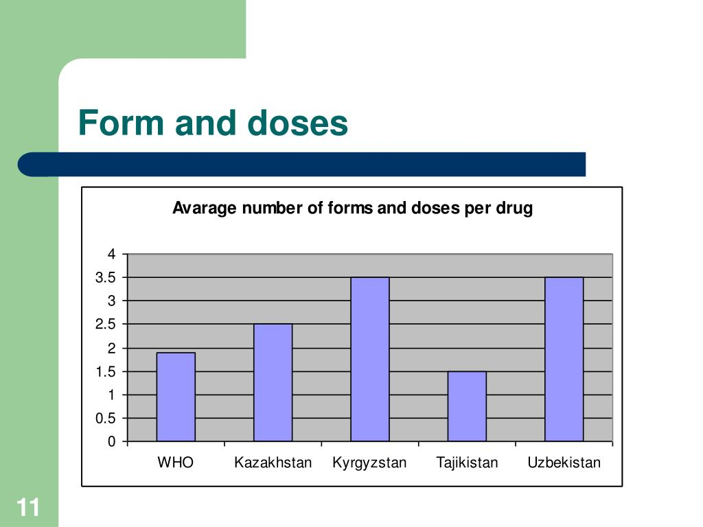 Form and doses