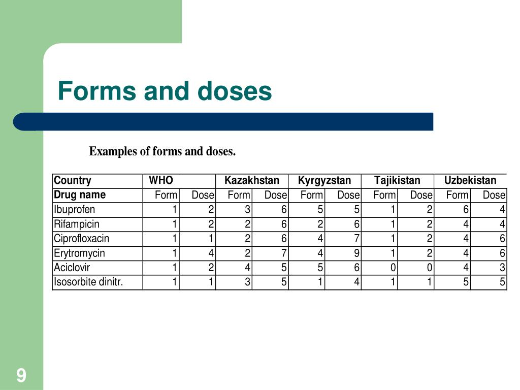 Forms and doses