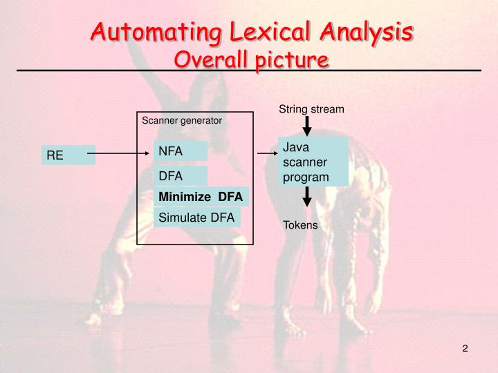 Automating lexical analysis overall picture