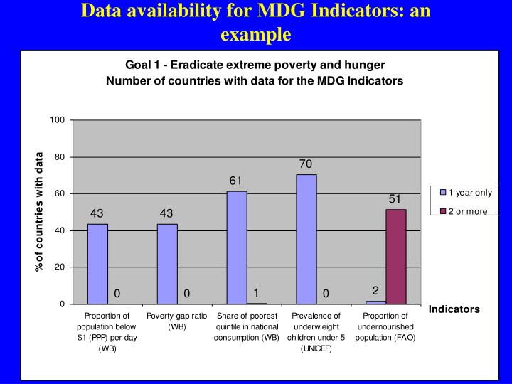 Data availability for MDG Indicators: an example