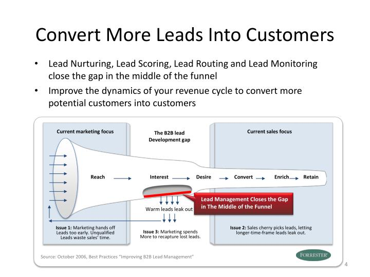 Convert More Leads Into Customers