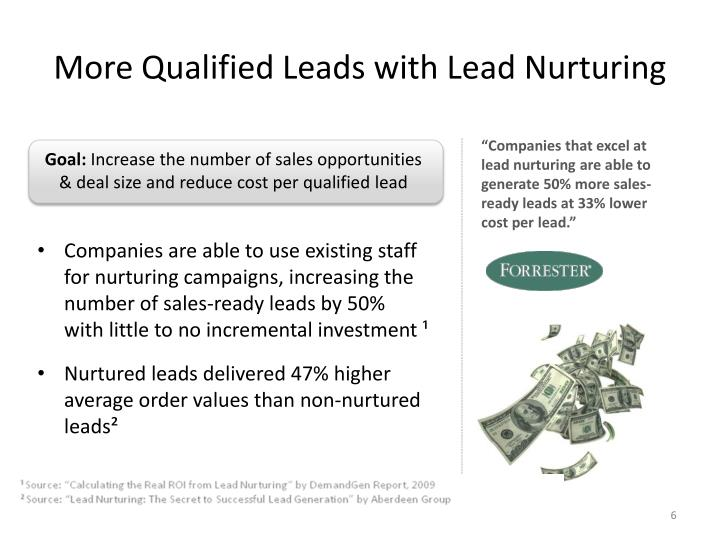 More Qualified Leads with
