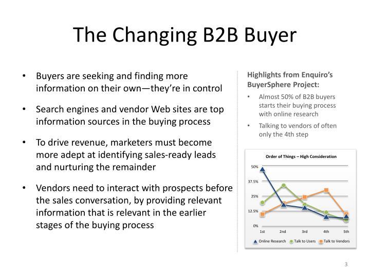 The Changing B2B Buyer