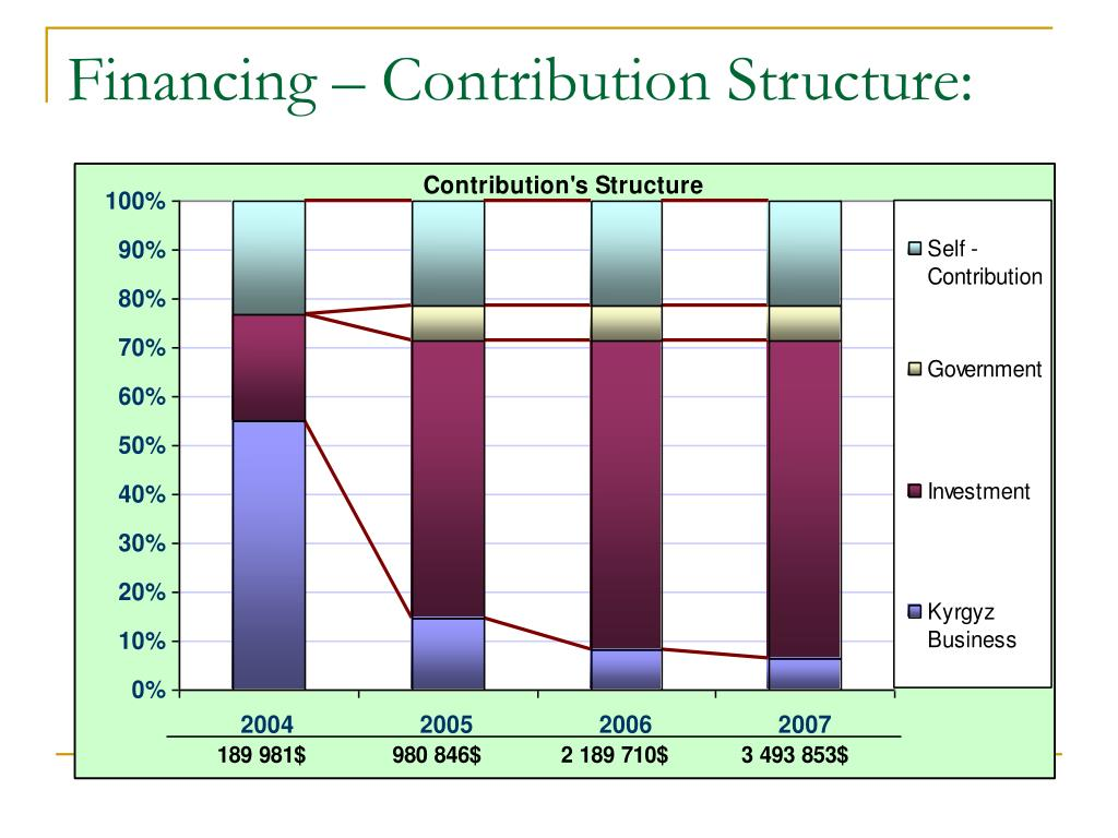 Financing – Contribution Structure: