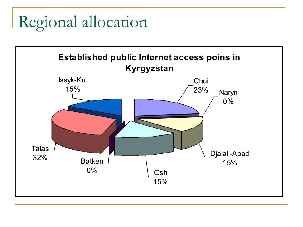 Regional allocation