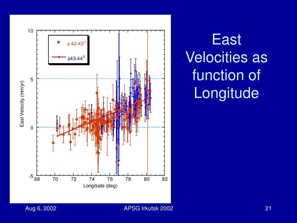 East Velocities as function of Longitude