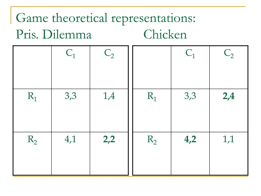 Game theoretical representations:
