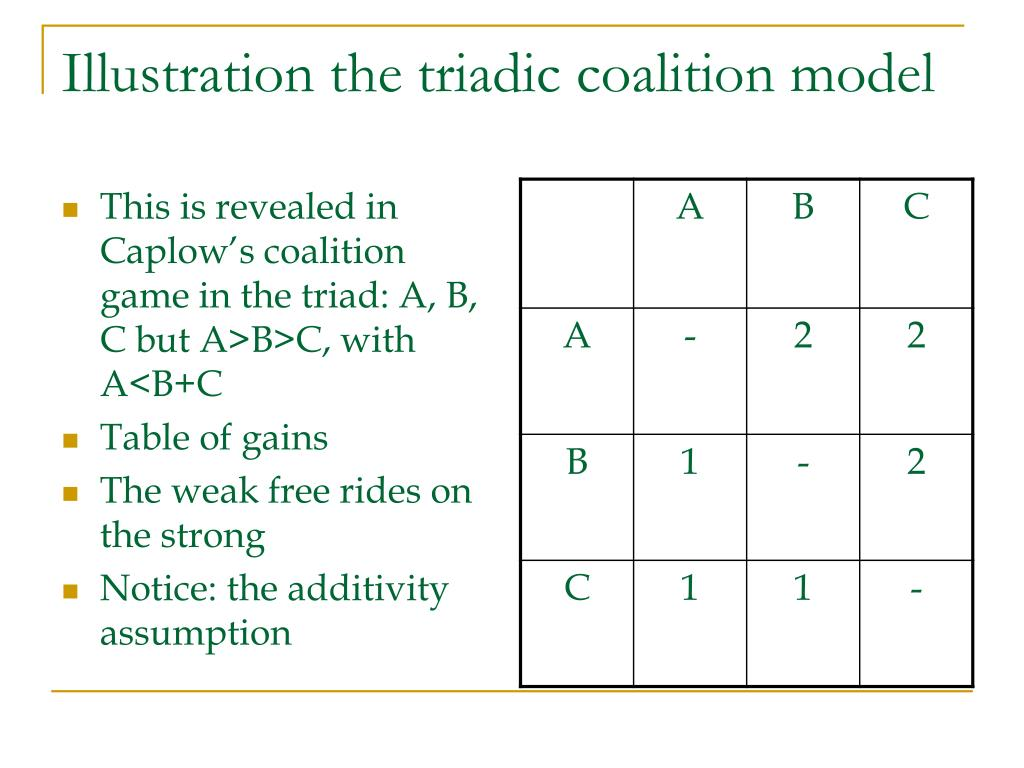 Illustration the triadic coalition model