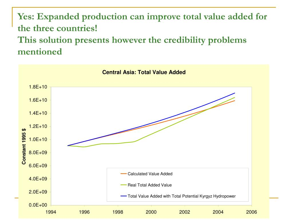 Yes: Expanded production can improve total value added for the three countries!