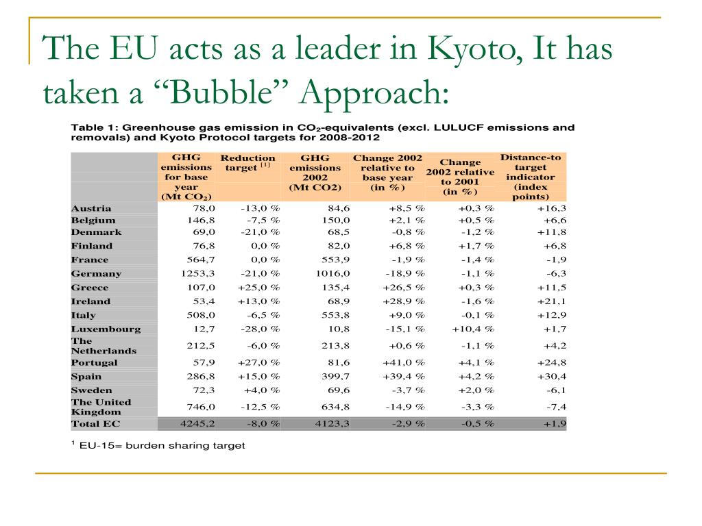 "The EU acts as a leader in Kyoto, It has taken a ""Bubble"" Approach:"