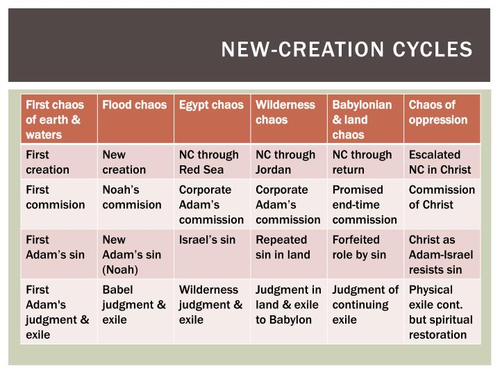 New-creation cycles