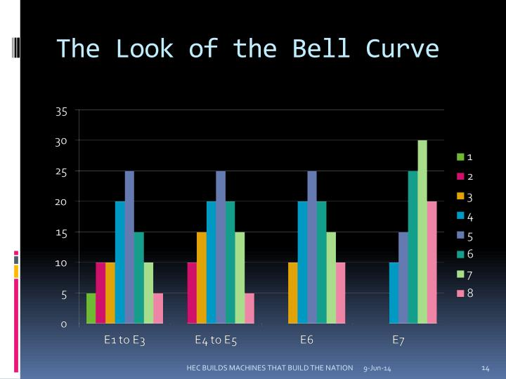 The Look of the Bell Curve
