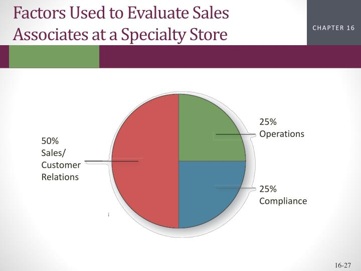 Factors Used to Evaluate Sales Associates at a Specialty Store