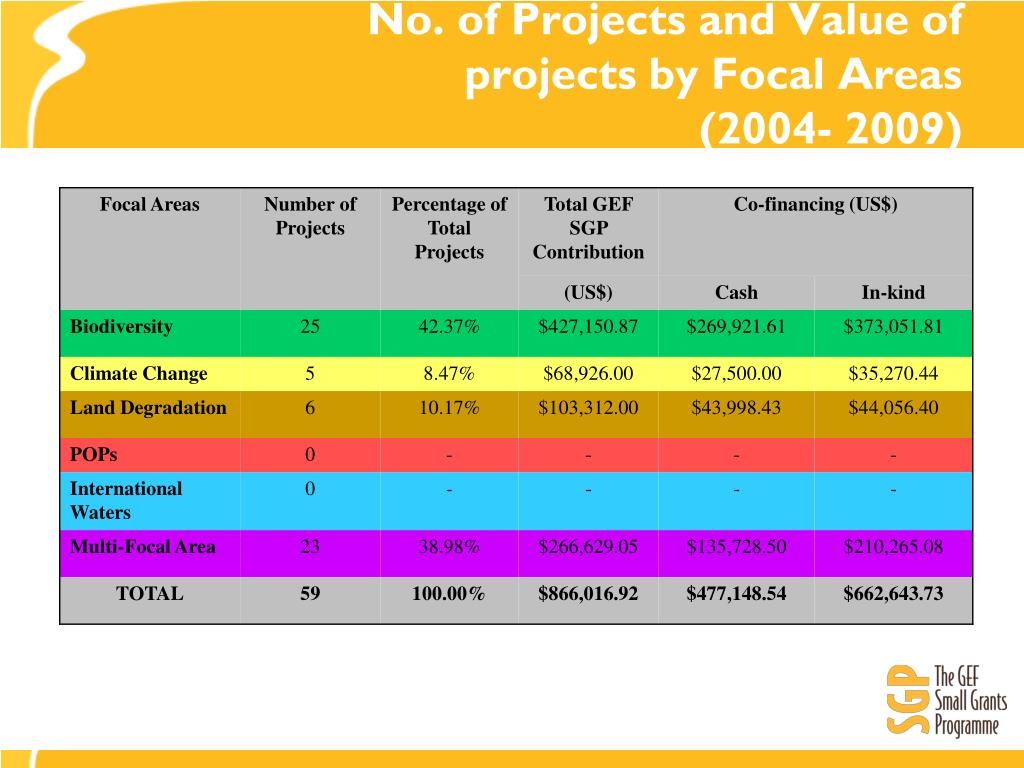No. of Projects and Value of projects by Focal Areas