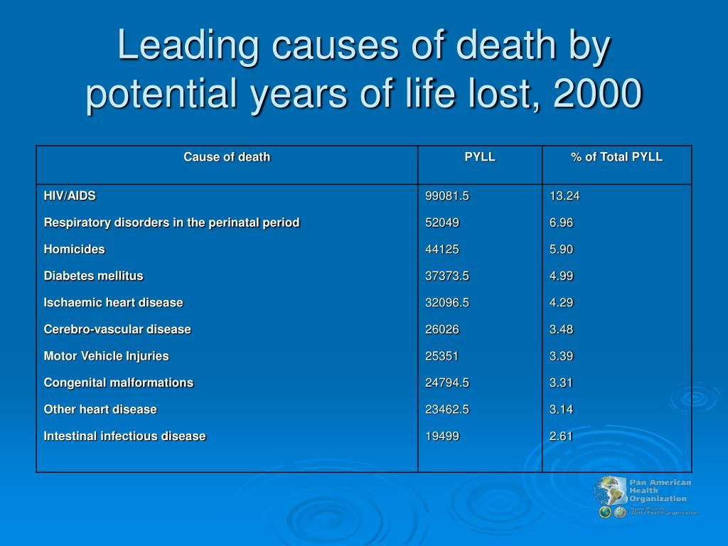 Leading causes of death by potential years of life lost, 2000